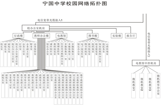 中学拓扑结构图